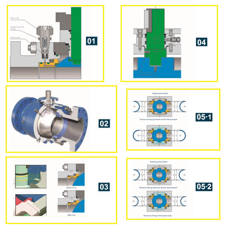 Trunnion Ball Valve Characteristics