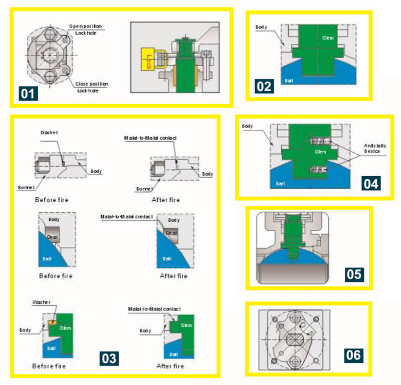 Floating Ball Valve Characteristics